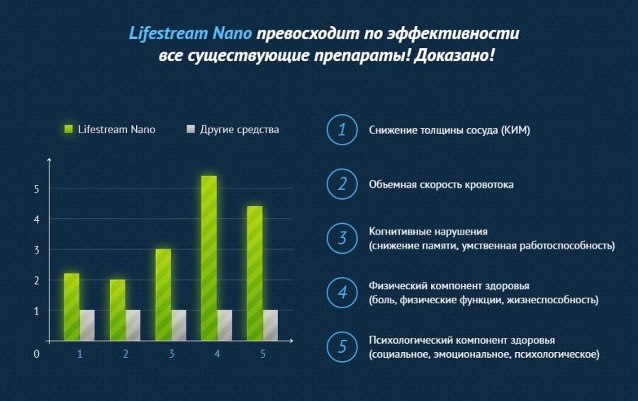 Lifestream Nano уникальный гель для лечения варикоза