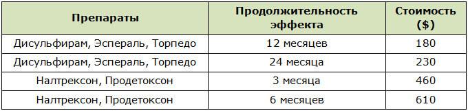 Стоимость и продолжительность действия имплантов для кодирования от алкозависимости
