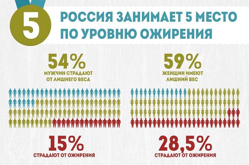 Полные люди есть в каждом регионе России, но наиболее проблемными местами считают Калужскую, Московскую, Нижегородскую области, а также Краснодарский и Алтайский края.