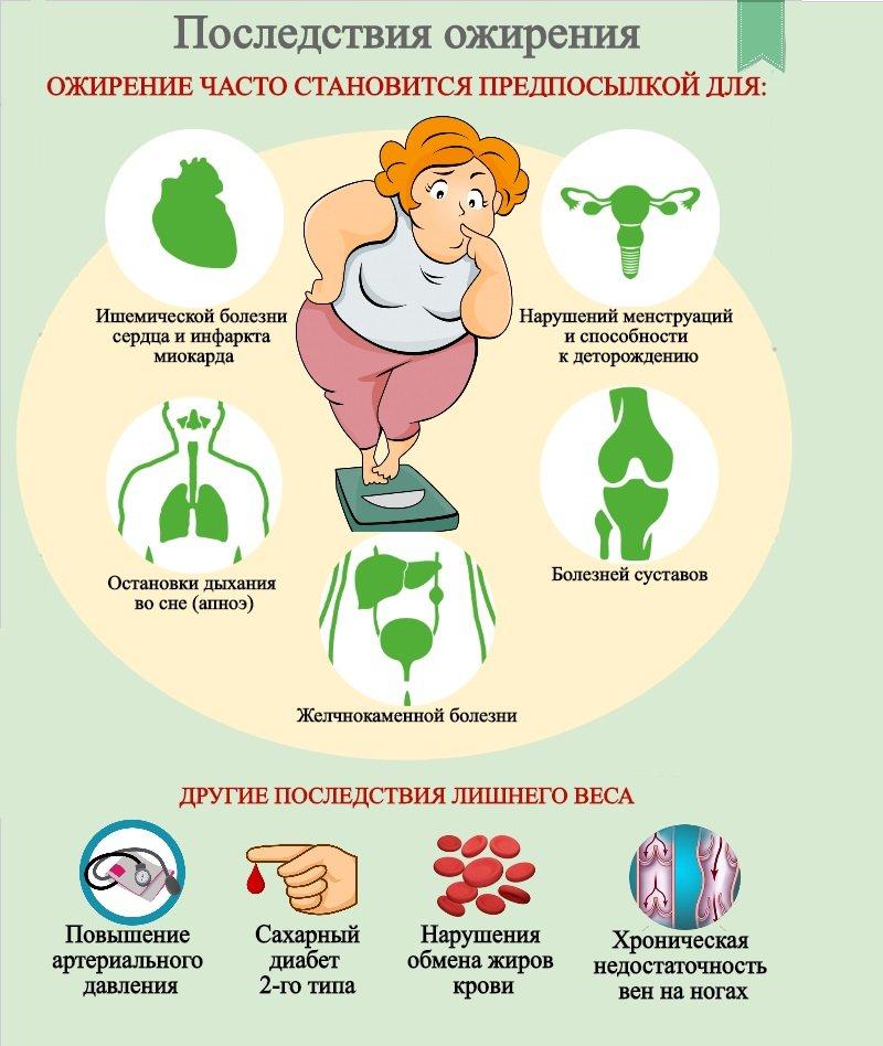Последствия похудения сердце