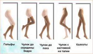 Лечение варикоза ног компрессионным трикотажем
