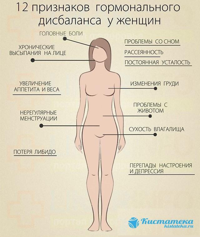 Большинство учены согласны с идеей, что кистомы возникают в случае гормонального дисбаланса