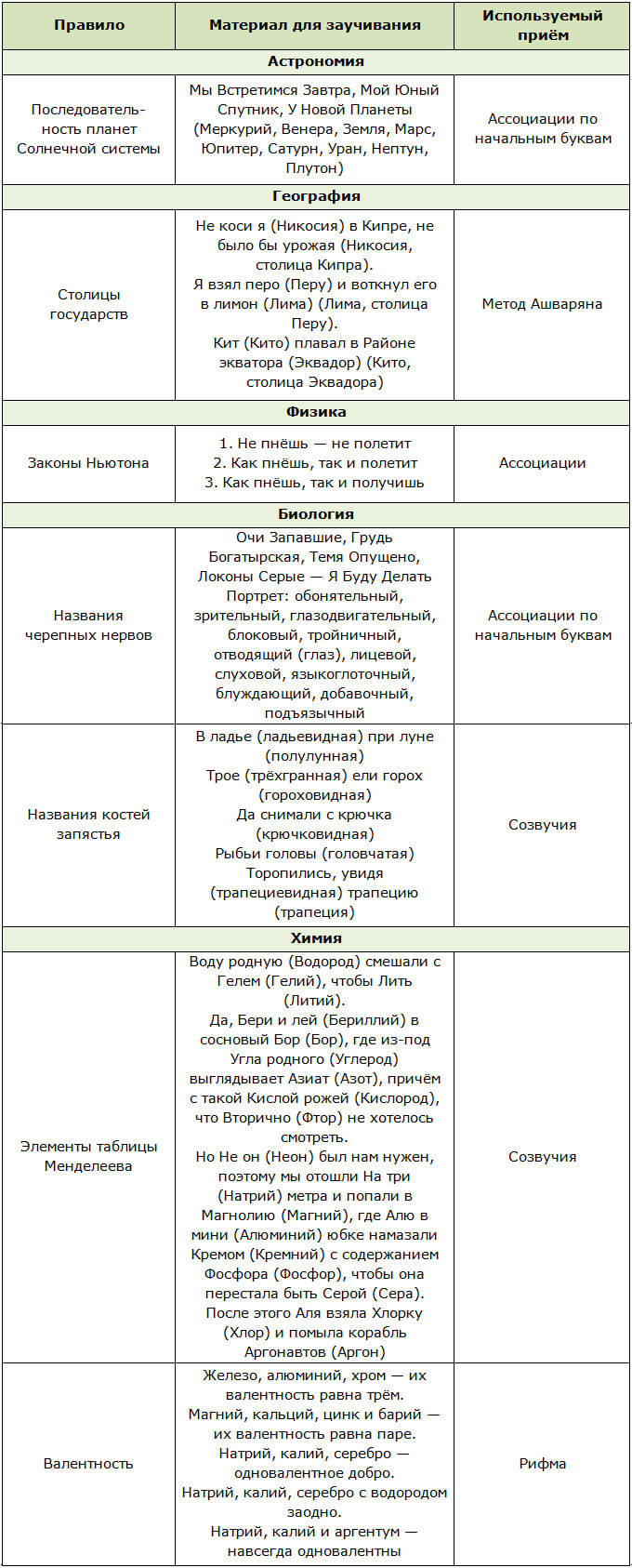 Мнемонические техники по разным учебным дисциплинам