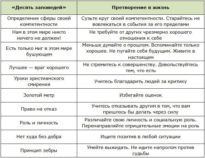Схема работы с комплексом упражнений «Десять заповедей»