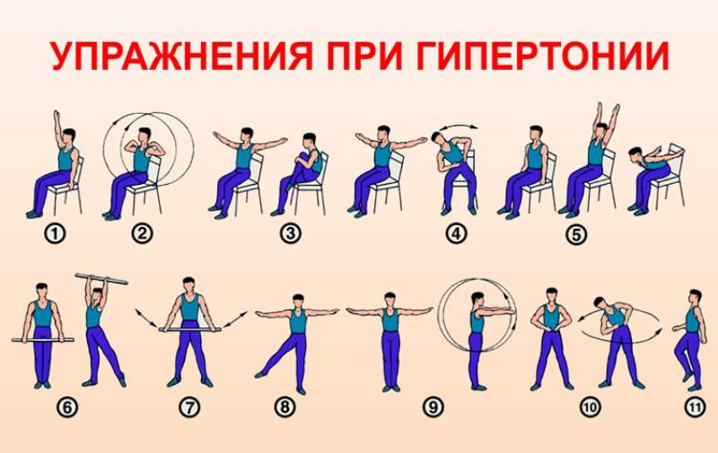 Гимнастика для гипертоников