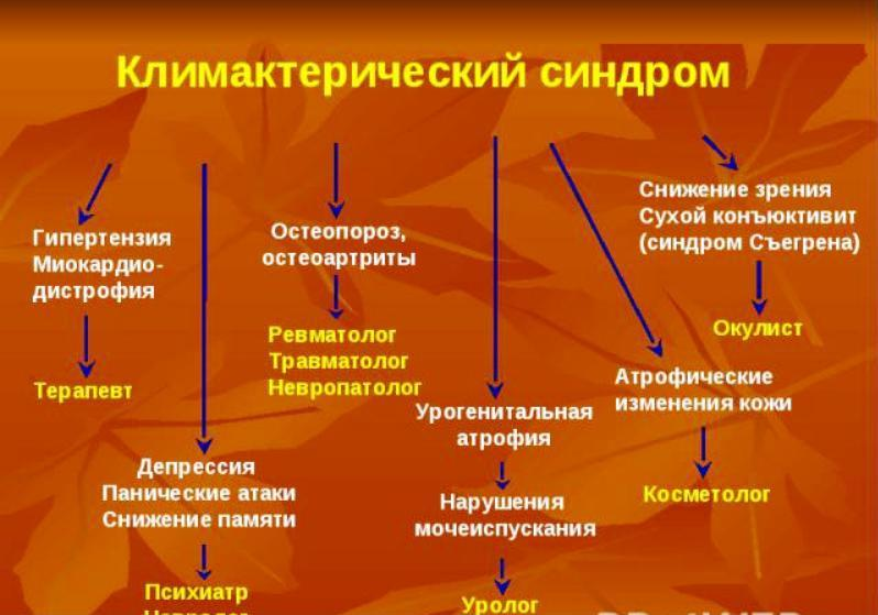 Последствия Климактерического синдрома