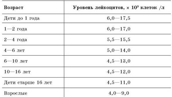 Допустимые уровни содержания лейкоцитов в моче в зависимости от пола и возраста