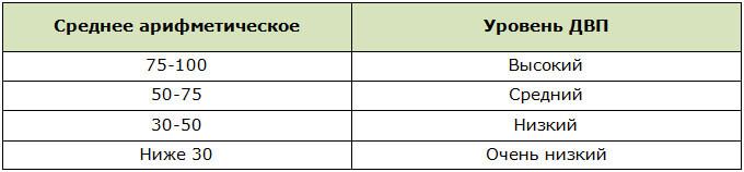 Подсчёт уровня ДВП после теста