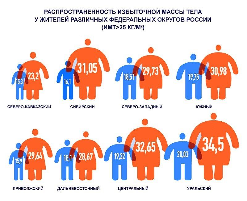 Россия занимает четвертое место по актуальности борьбы с ожирением.