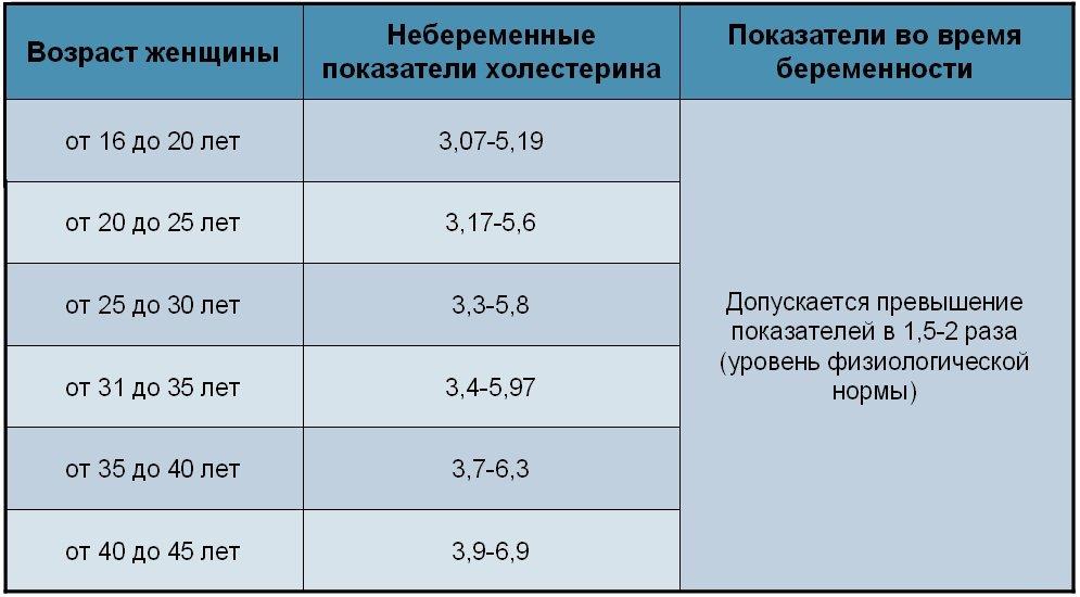 Норма у женщин по возрасту в среднем равна от 5,2 до 6,1 миллимоль на литр