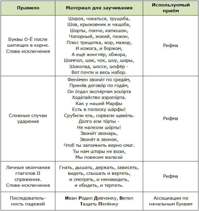 Мнемотехника по русскому языку