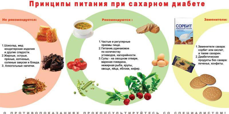 Разрешенные и запрещенные продукты при диабете