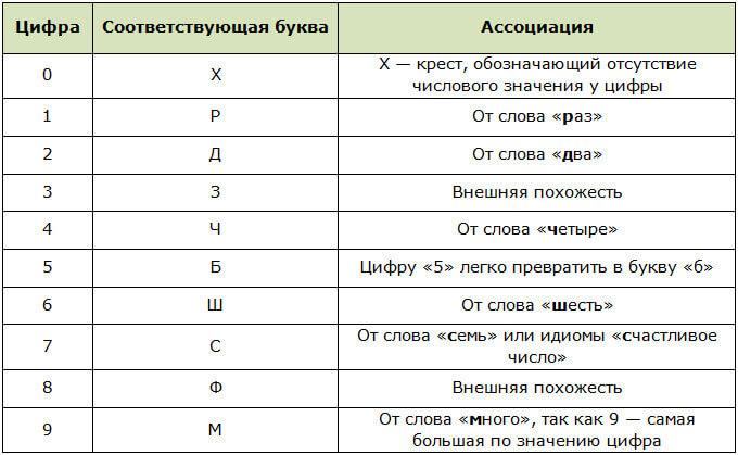 Методика мнемотехники Цифро-буквенный алфавит