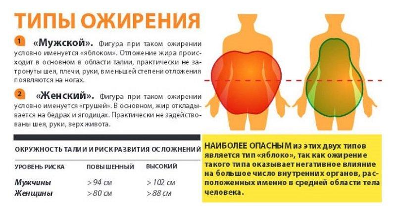 Подход в лечении разнится от типа ожирения.
