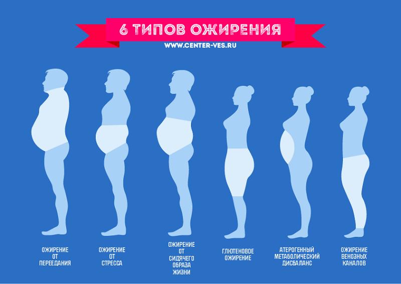 Для каждого вида ожирения имеются свои причины.