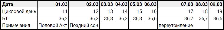 таблица базальной температуры