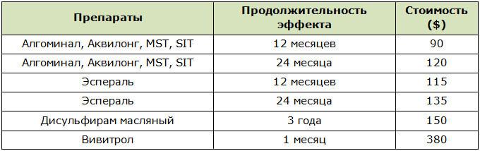 Стоимость и продолжительность действия инъекций для кодирования от алкозависимости