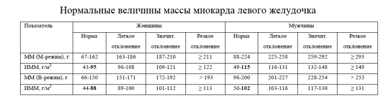Средняя величина массы миокарда взаимозависимости от пола и возраста