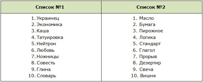 Списки слов для проверки памяти