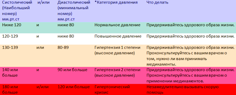 Таблица АД