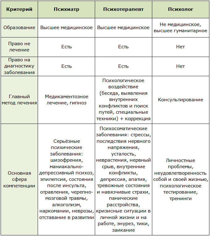 Таблица критерий по которым различаются психиатр, психотерапевт и психолог